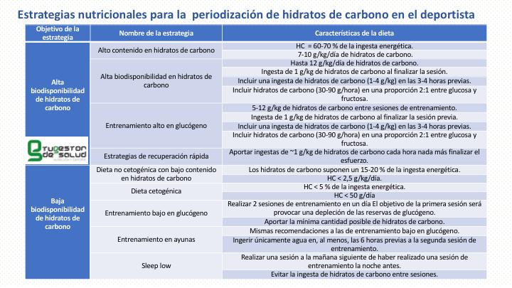 2021-5 estretgiasPeridizacionHc